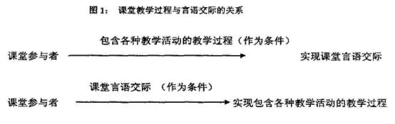 对外汉语课堂教学与言语交际的关系.png