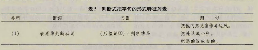 面向二语教学的把字句分类研究5.png