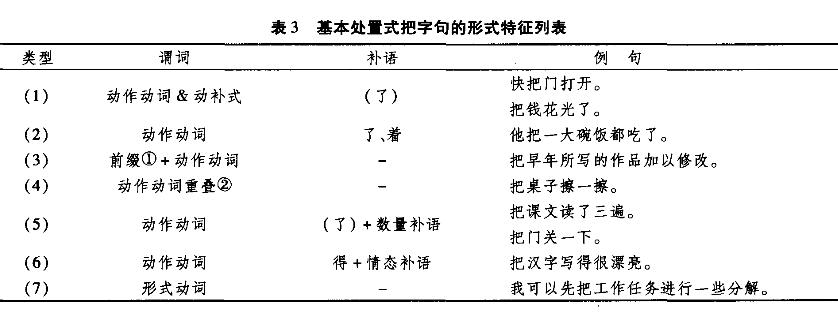 面向二语教学的把字句分类研究3.png