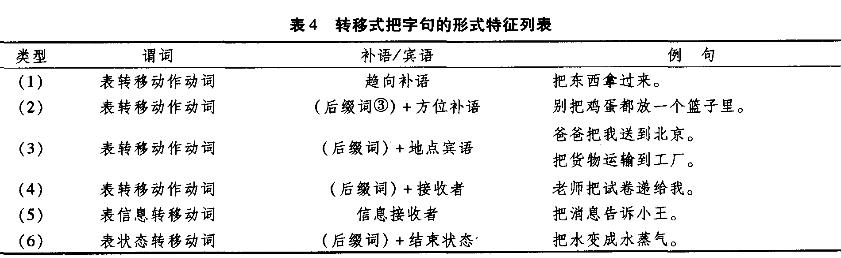 面向二语教学的把字句分类研究4.png